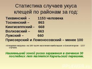 Статистика случаев укуса клещей по районам за год: Тихвинский - 1153 человека То