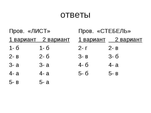 Пров. «ЛИСТ» Пров. «ЛИСТ» 1 вариант 2 вариант 1- б 1- б 2- в 2- б 3- а 3- а 4- а 4- а 5- в 5- а