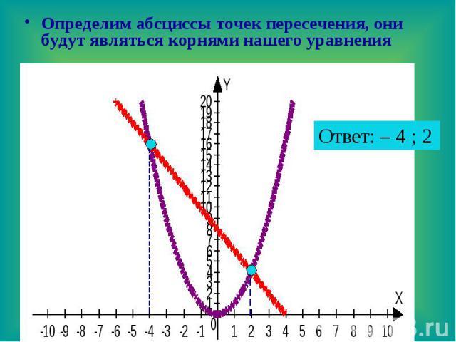 Определим абсциссы точек пересечения, они будут являться корнями нашего уравнения