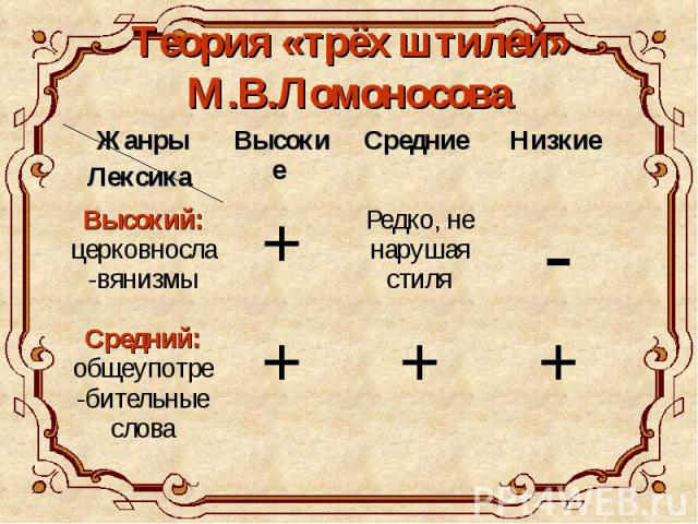 Теория «трёх штилей» М.В.Ломоносова