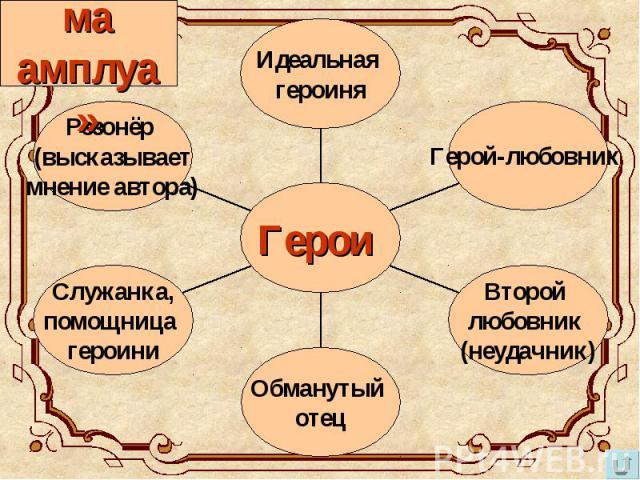 «Система амплуа»