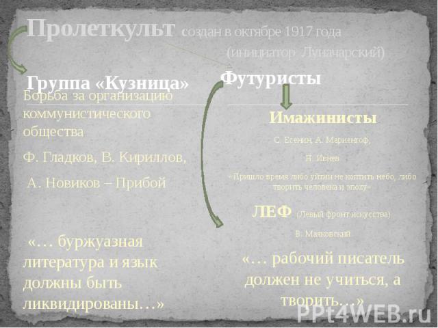 Пролеткульт создан в октябре 1917 года (инициатор Луначарский) Группа «Кузница»