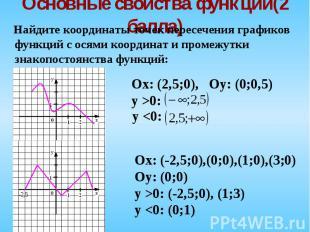 Найдите координаты точек пересечения графиков функций с осями координат и промеж