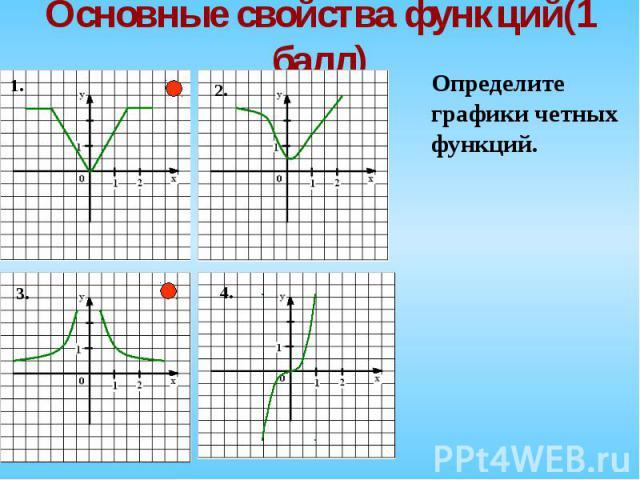 Определите Определите графики четных функций.