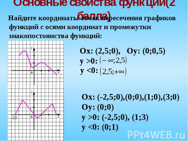 Найдите координаты точек пересечения графиков функций с осями координат и промежутки знакопостоянства функций: Найдите координаты точек пересечения графиков функций с осями координат и промежутки знакопостоянства функций:
