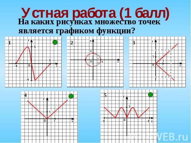 На каких рисунках множество точек является графиком функции? На каких рисунках множество точек является графиком функции?