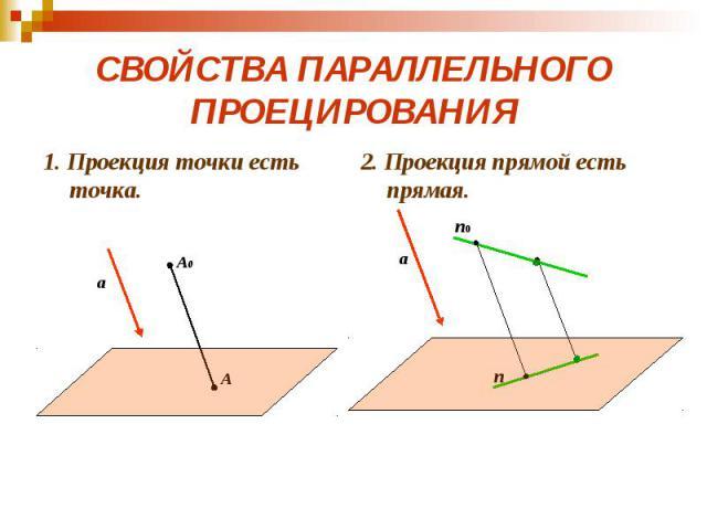 СВОЙСТВА ПАРАЛЛЕЛЬНОГО ПРОЕЦИРОВАНИЯ 1. Проекция точки есть точка.
