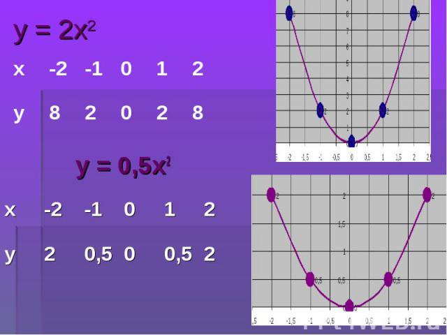 у = 0,5х2 у = 0,5х2