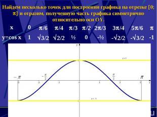 Найдем несколько точек для построения графика на отрезке 0; и отразим, полученну