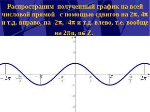 Распространим полученный график на всей числовой прямой с помощью сдвигов на 2 ,
