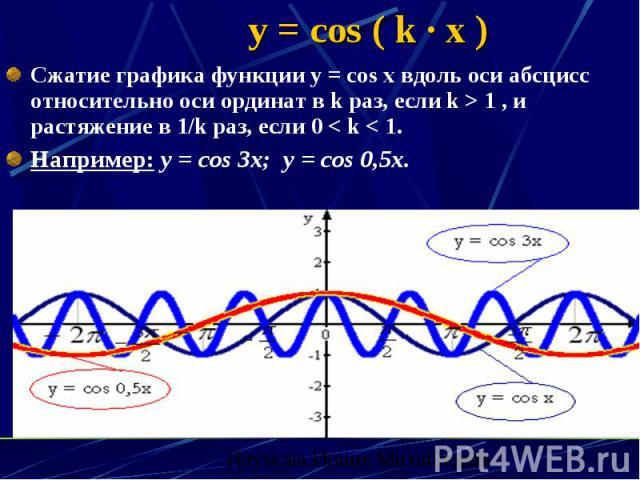 y = cos ( k · x ) Сжатие графика функции y = cos x вдоль оси абсцисс относительно оси ординат в k раз, если k > 1 , и растяжение в 1/k раз, если 0 < k < 1. Например: y = cos 3x; y = cos 0,5x.