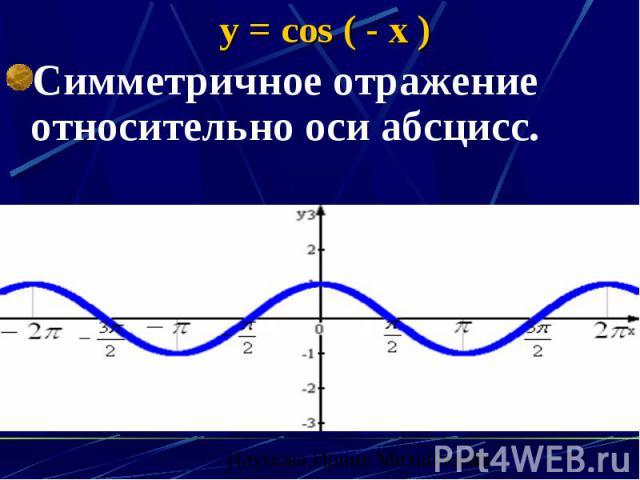 y = cos ( - x ) Симметричное отражение относительно оси абсцисс.