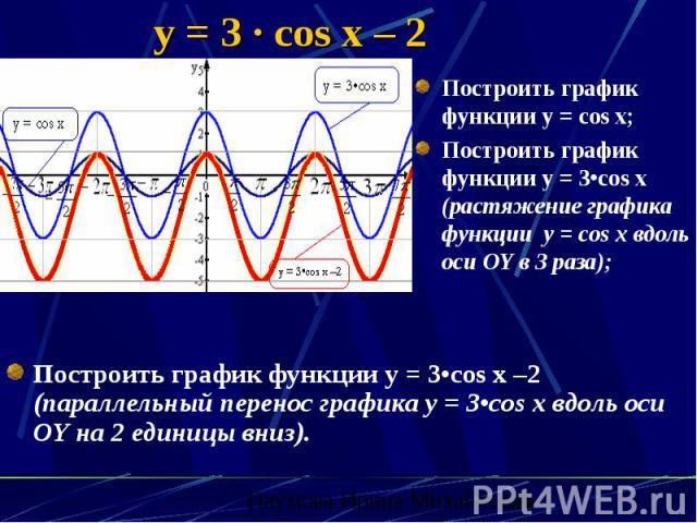 y = 3 · cos x – 2 Построить график функции y = 3•cos x –2 (параллельный перенос графика y = 3•cos x вдоль оси OY на 2 единицы вниз).