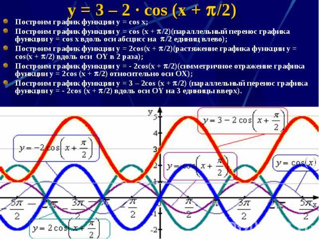 y = 3 – 2 · cos (x + /2) Построим график функции y = cos x; Построим график функции y = cos (x + /2)(параллельный перенос графика функции y = cos x вдоль оси абсцисс на /2 единиц влево); Построим график функции y = 2cos(x + /2)(растяжение графика фу…