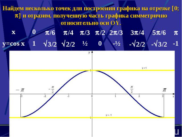 Найдем несколько точек для построения графика на отрезке 0; и отразим, полученную часть графика симметрично относительно оси OY.