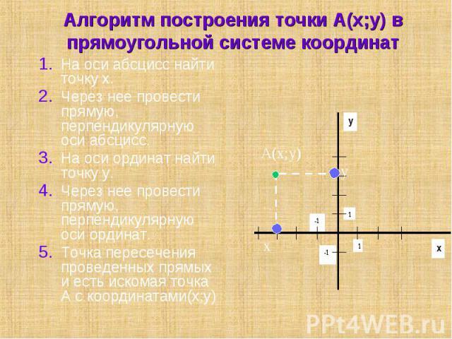 На оси абсцисс найти точку х. На оси абсцисс найти точку х. Через нее провести прямую, перпендикулярную оси абсцисс. На оси ординат найти точку у. Через нее провести прямую, перпендикулярную оси ординат. Точка пересечения проведенных прямых и есть и…