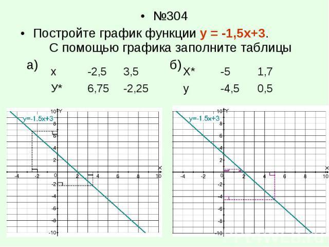 №304 №304 Постройте график функции у = -1,5х+3. С помощью графика заполните таблицы а) б)