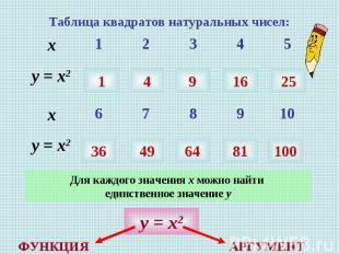 Таблица квадратов натуральных чисел: