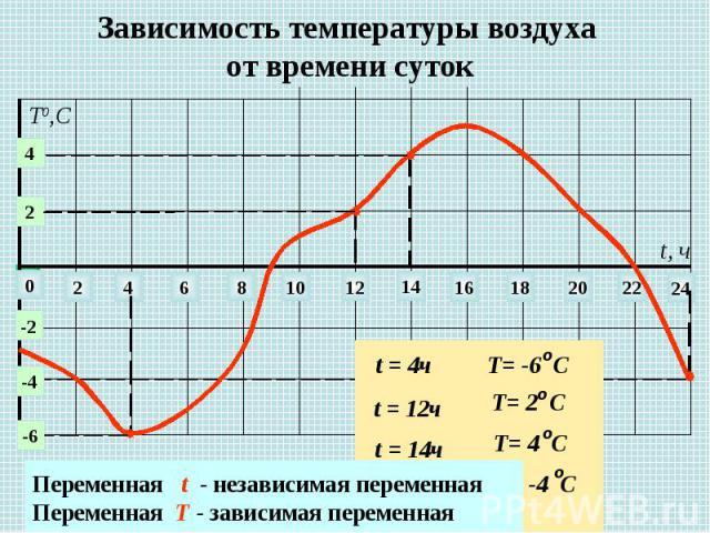 Зависимость температуры воздуха от времени суток