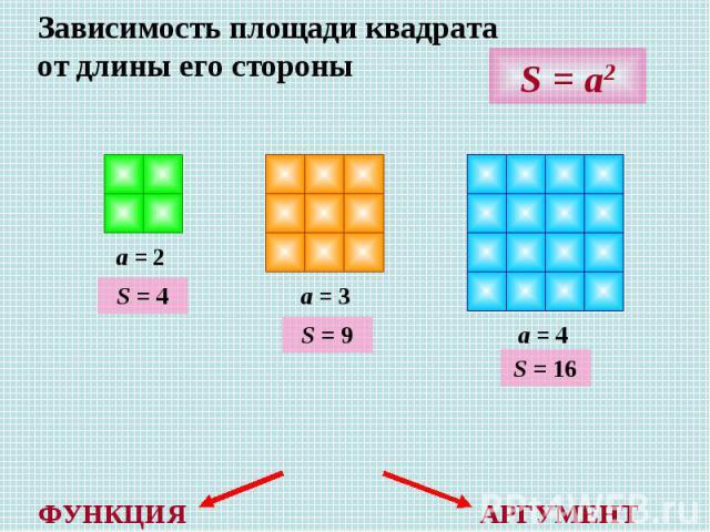 Зависимость площади квадрата от длины его стороны