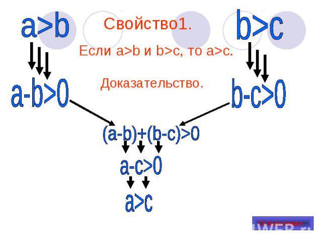 Если a>b и b>c, то a>c. Если a>b и b>c, то a>c.