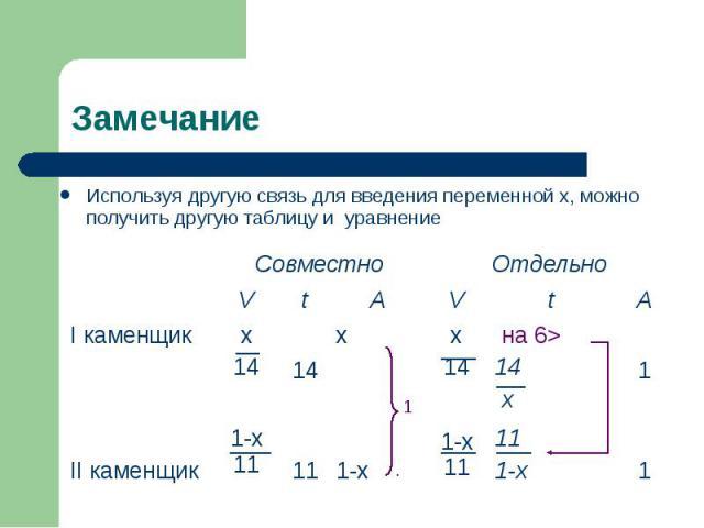 Используя другую связь для введения переменной х, можно получить другую таблицу и уравнение Используя другую связь для введения переменной х, можно получить другую таблицу и уравнение