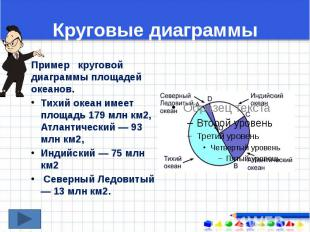 Круговые диаграммы Пример круговой диаграммы площадей океанов. Тихий океан имеет