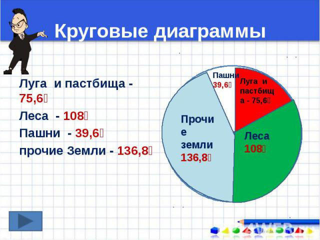 Круговые диаграммы Луга и пастбища - 75,6⁰ Леса - 108⁰ Пашни - 39,6⁰ прочие Земли - 136,8⁰