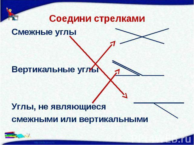 Смежные углы Смежные углы Вертикальные углы Углы, не являющиеся смежными или вертикальными
