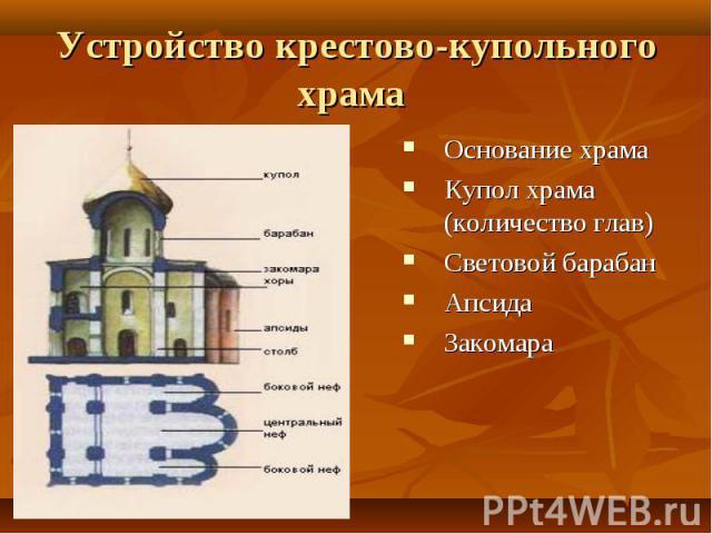 Основание храма Основание храма Купол храма (количество глав) Световой барабан Апсида Закомара