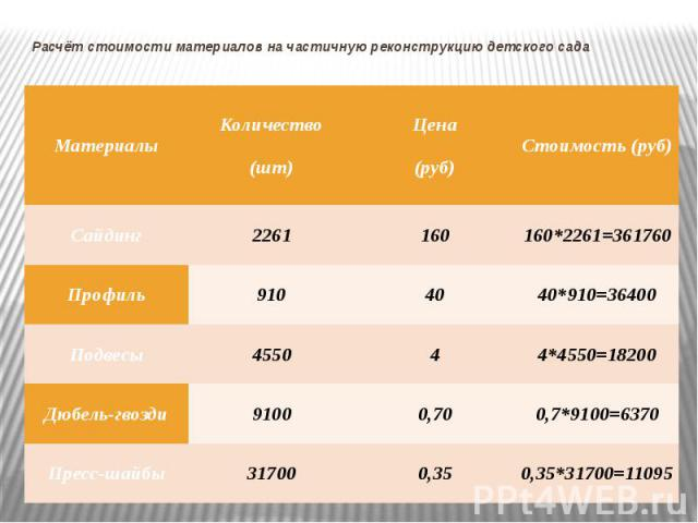 Расчёт стоимости материалов на частичную реконструкцию детского сада