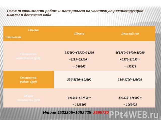 Расчет стоимости работ и материалов на частичную реконструкцию школы и детского сада