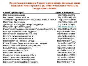 Презентации по истории России с древнейших времен до конца правления Ивана Грозн