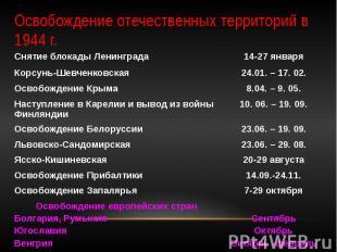 Освобождение отечественных территорий в 1944 г.