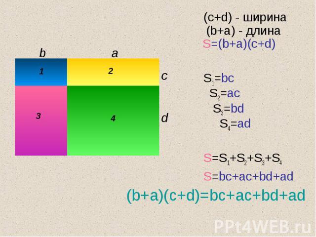 (c+d) - ширина (b+a) - длина S=(b+a)(c+d) (c+d) - ширина (b+a) - длина S=(b+a)(c+d) S1=bc S2=ac S3=bd S4=ad S=S1+S2+S3+S4 S=bc+ac+bd+ad