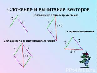 Сложение и вычитание векторов