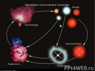 Круговорот газа и пыли в Галактике