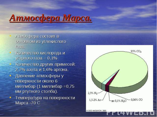 Атмосфера Марса. Атмосфера состоит в основном из углекислого газа. Количество кислорода и угарного газа – 0,1% Количество других примесей: 2,7% азота и 1,6% аргона. Давление атмосферы у поверхности около 6 миллибар (1 миллибар =0,75 мм ртутного стол…