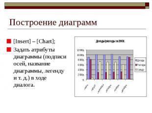 Построение диаграмм [Insert] – [Chart]; Задать атрибуты диаграммы (подписи осей,