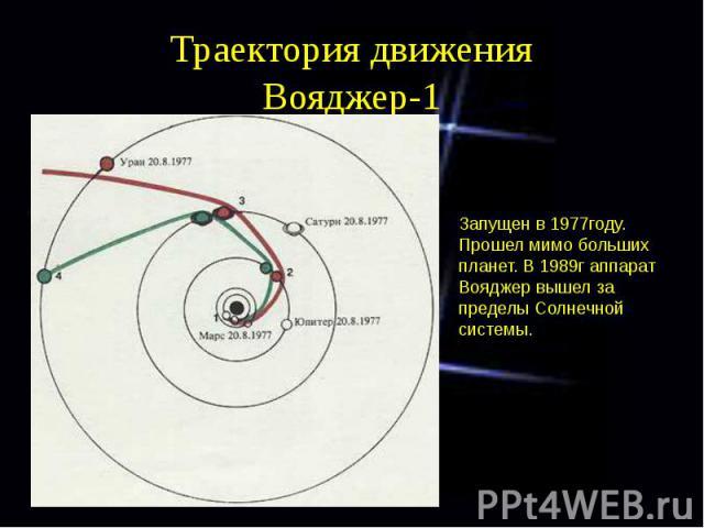 Траектория движения Вояджер-1