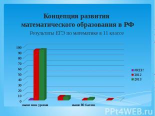 Концепция развития математического образования в РФ Результаты ЕГЭ по математике
