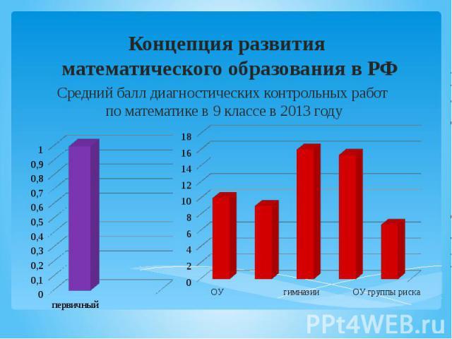 Концепция развития математического образования в РФ Средний балл диагностических контрольных работ по математике в 9 классе в 2013 году