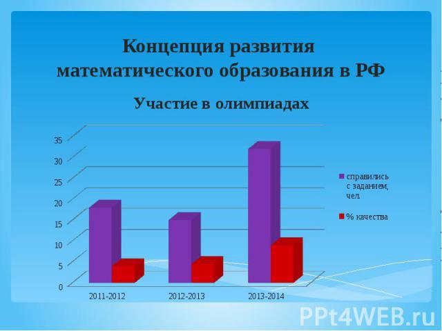 Концепция развития математического образования в РФ Участие в олимпиадах