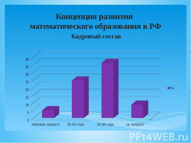 Концепция развития математического образования в РФ Кадровый состав
