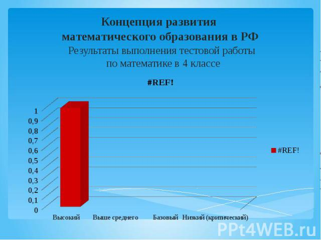 Концепция развития математического образования в РФ Результаты выполнения тестовой работы по математике в 4 классе