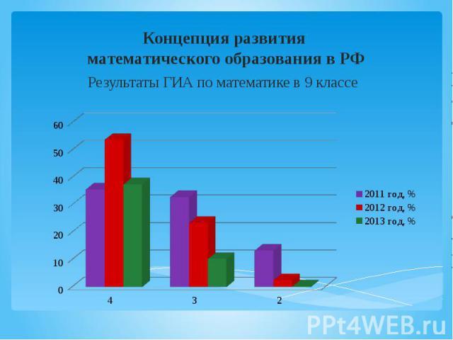 Концепция развития математического образования в РФ Результаты ГИА по математике в 9 классе