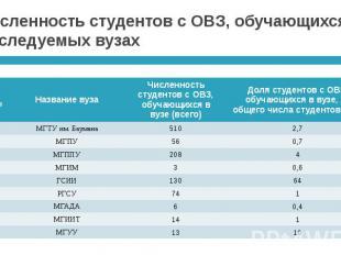 Численность студентов с ОВЗ, обучающихся в обследуемых вузах