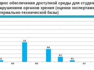 Индекс обеспечения доступной среды для студентов с нарушением органов зрения (оц