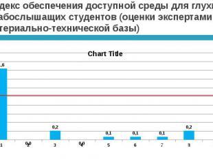 Индекс обеспечения доступной среды для глухих и слабослышащих студентов (оценки