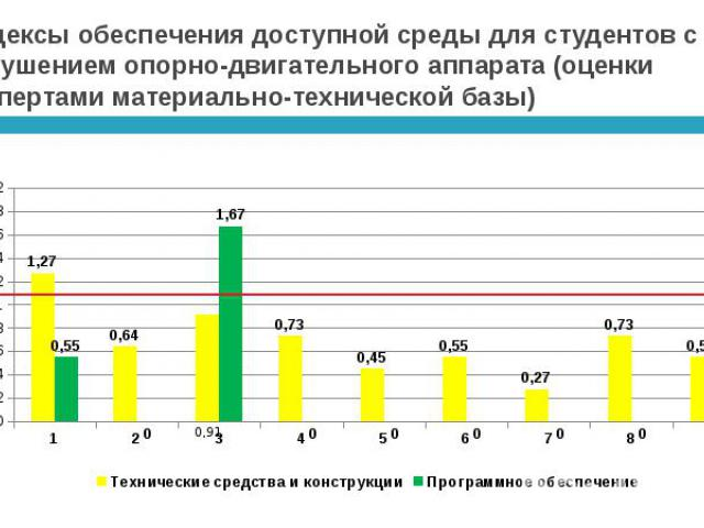 Индексы обеспечения доступной среды для студентов с нарушением опорно-двигательного аппарата (оценки экспертами материально-технической базы)